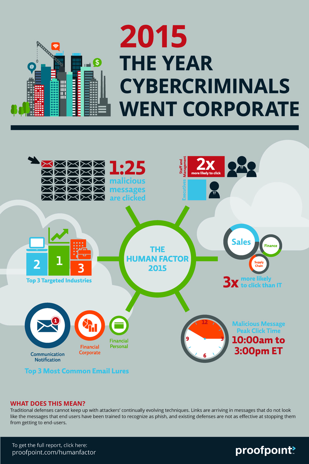 2015-year-cybercriminals-went-corporate